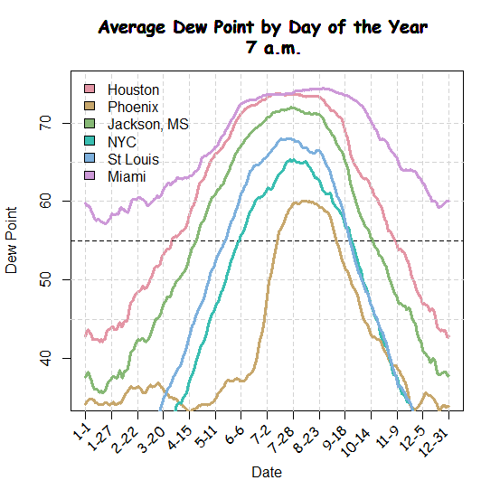 average dew points