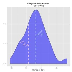length of rainy season