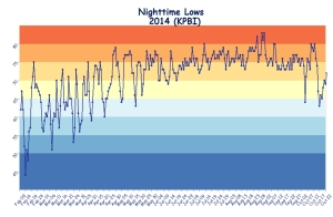 nighttime lows