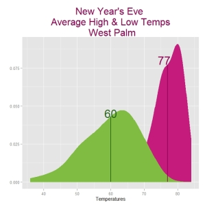 nye averages